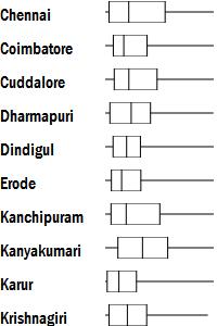 chart-boxplot