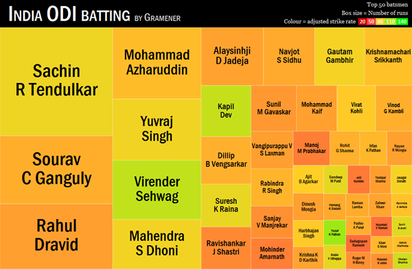 batting-adjusted-summary