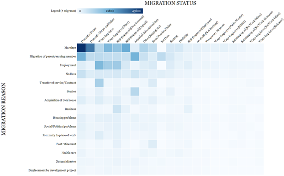 migration-status-reason